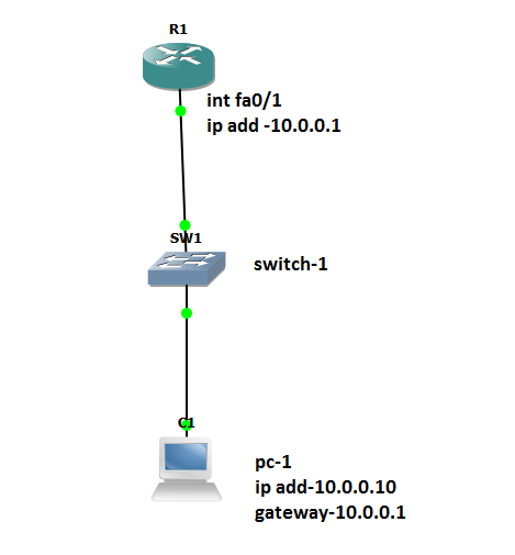 HOT STANDBY ROUTING PROTOCOL (HSRP) - A Deep Dive