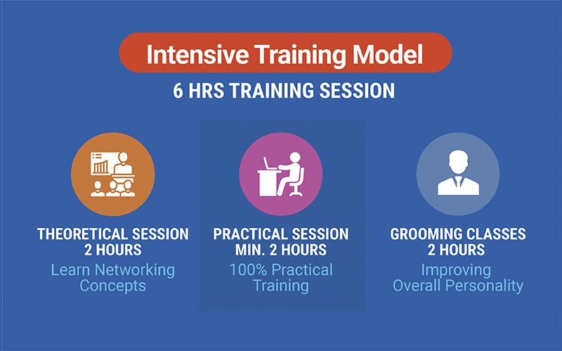 Network Bulls' Intensive Training Model