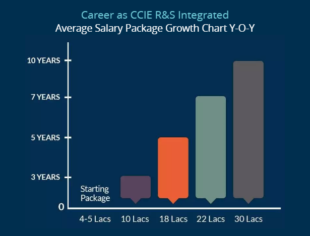 Salary growth chart after CCIE R&S & CCIE Security - Network Bulls