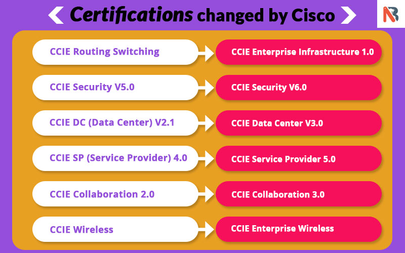 CCIE Enterprise Infrastructure | CCIE Security V6 0 New Syllabus