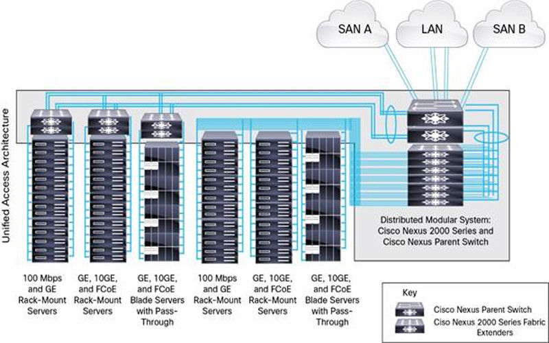 Discover the details about Cisco Nexus 2000 Series Fabric Extender #NB Tech A13