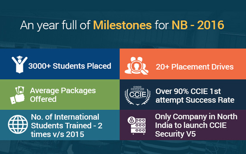 An year full of Milestones for Network Bulls - 2016